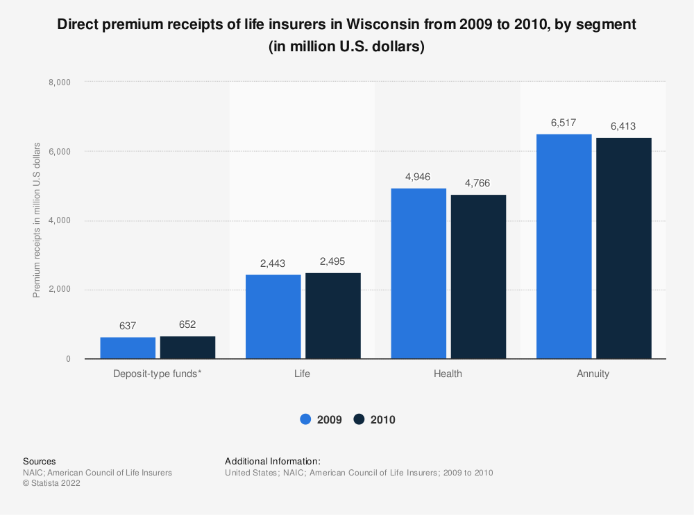 Statistic: Direct premium receipts of life insurers in Wisconsin from 2009 to 2010, by segment (in million U.S. dollars) | Statista