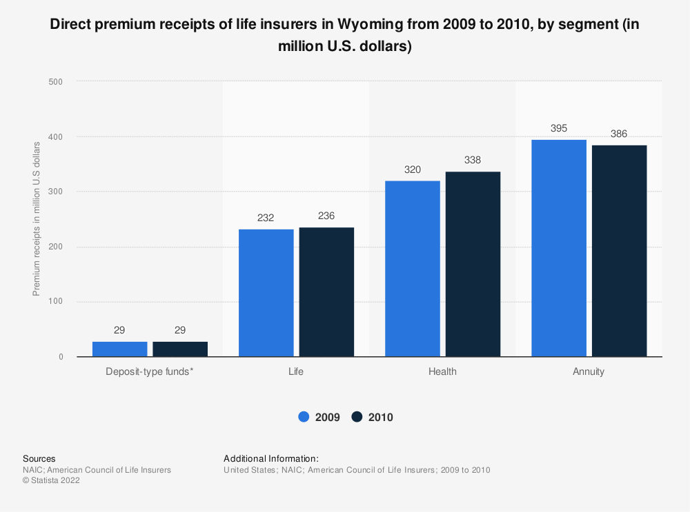 Statistic: Direct premium receipts of life insurers in Wyoming from 2009 to 2010, by segment (in million U.S. dollars)   Statista