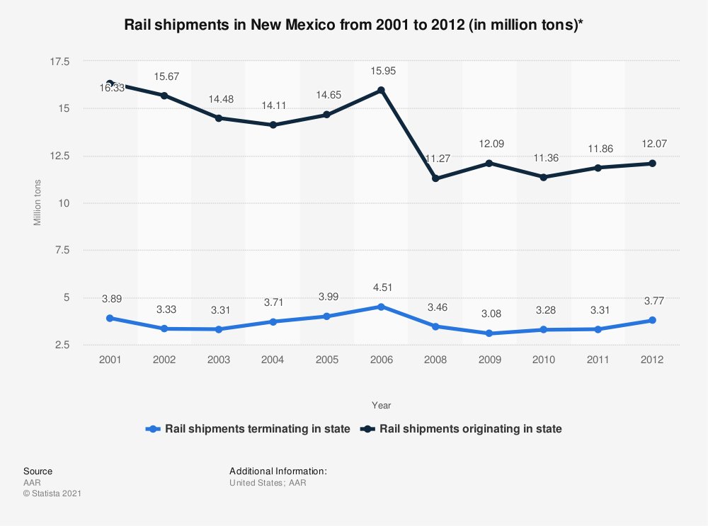 Statistic: Rail shipments in New Mexico from 2001 to 2012 (in million tons)* | Statista