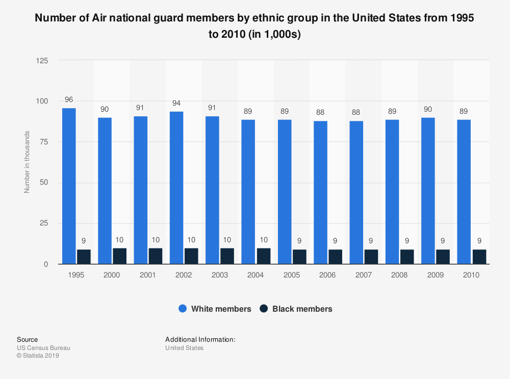 Statistic: Number of Air national guard members by ethnic group in the United States from 1995 to 2010 (in 1,000s) | Statista