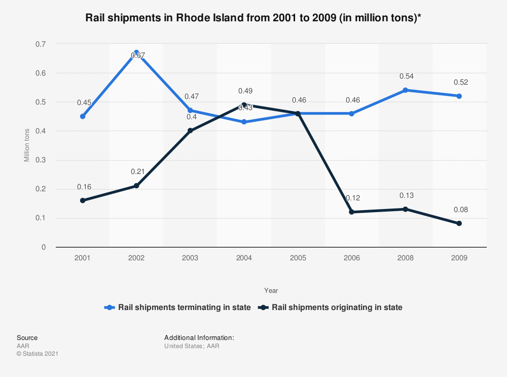 Statistic: Rail shipments in Rhode Island from 2001 to 2009 (in million tons)*   Statista