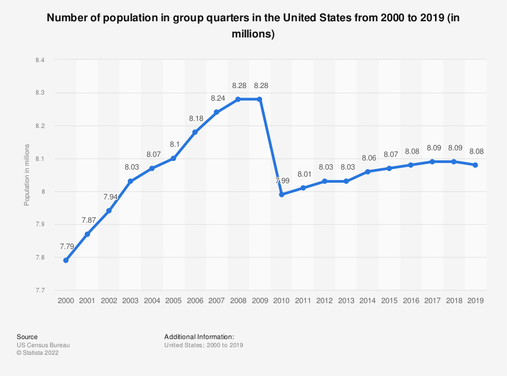 Statistic: Number of population in group quarters in the United States from 2000 to 2019 (in millions) | Statista