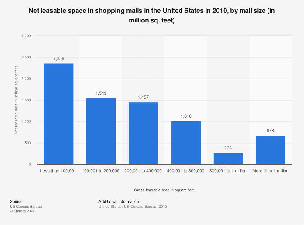 Statistic: Net leasable space in shopping malls in the United States in 2010, by mall size (in million sq. feet) | Statista