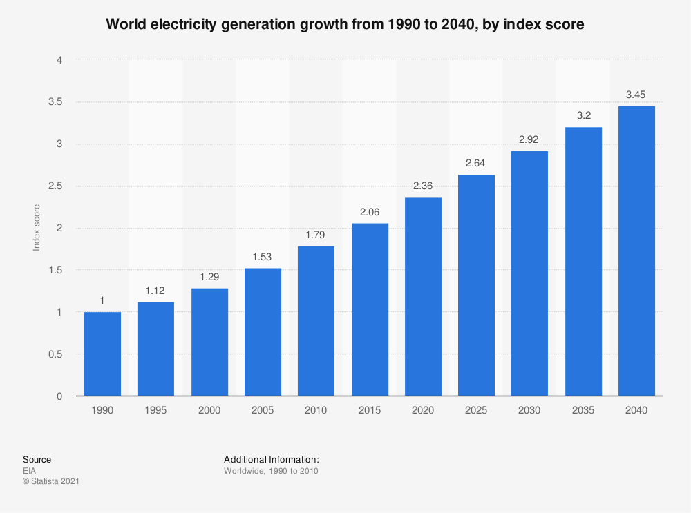 Statistic: World electricity generation growth from 1990 to 2040, by index score | Statista
