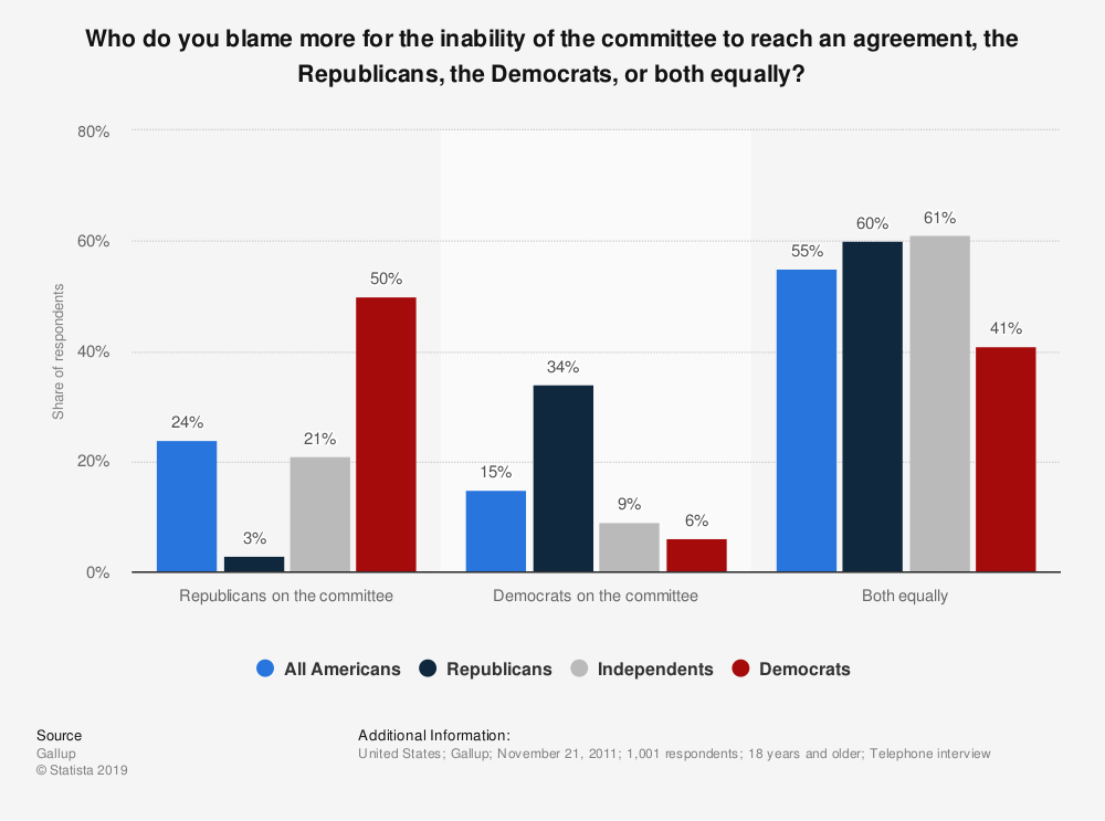 Statistic: Who do you blame more for the inability of the committee to reach an agreement, the Republicans, the Democrats, or both equally? | Statista