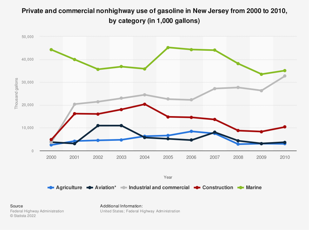 Statistic: Private and commercial nonhighway use of gasoline in New Jersey from 2000 to 2010, by category (in 1,000 gallons) | Statista
