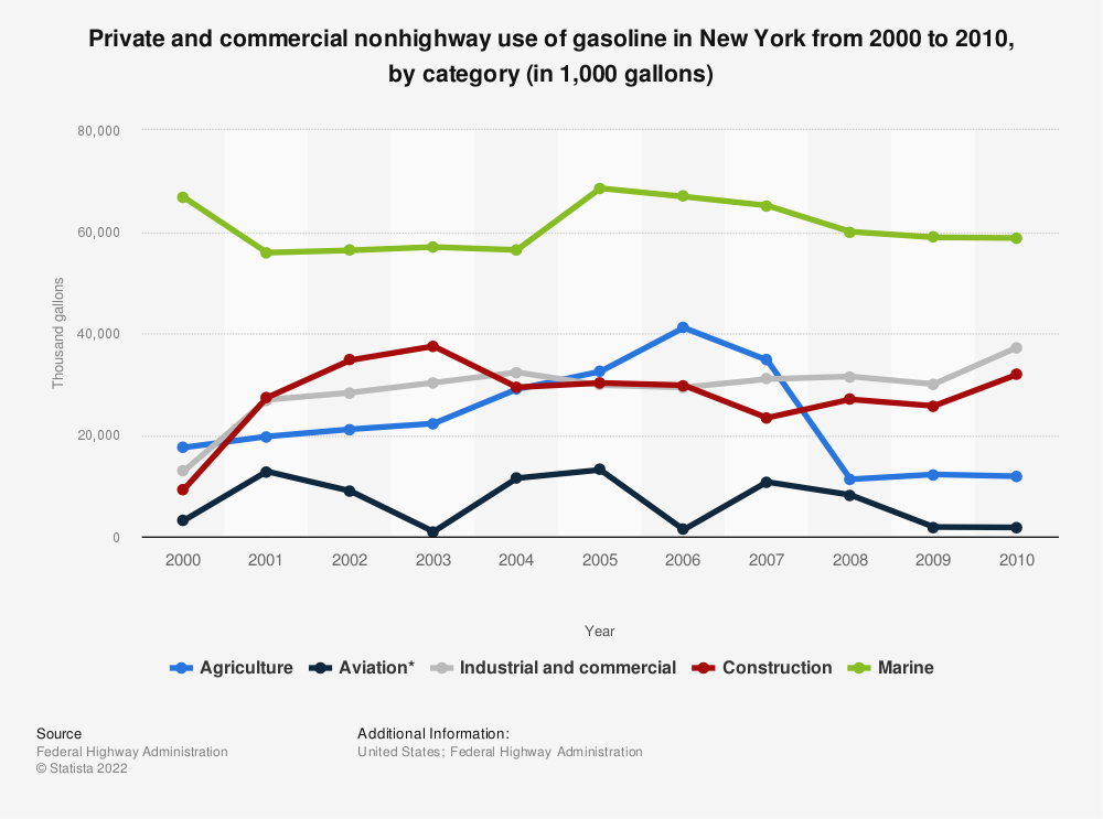 Statistic: Private and commercial nonhighway use of gasoline in New York from 2000 to 2010, by category (in 1,000 gallons) | Statista