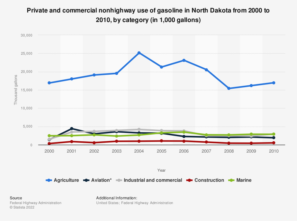 Statistic: Private and commercial nonhighway use of gasoline in North Dakota from 2000 to 2010, by category (in 1,000 gallons) | Statista