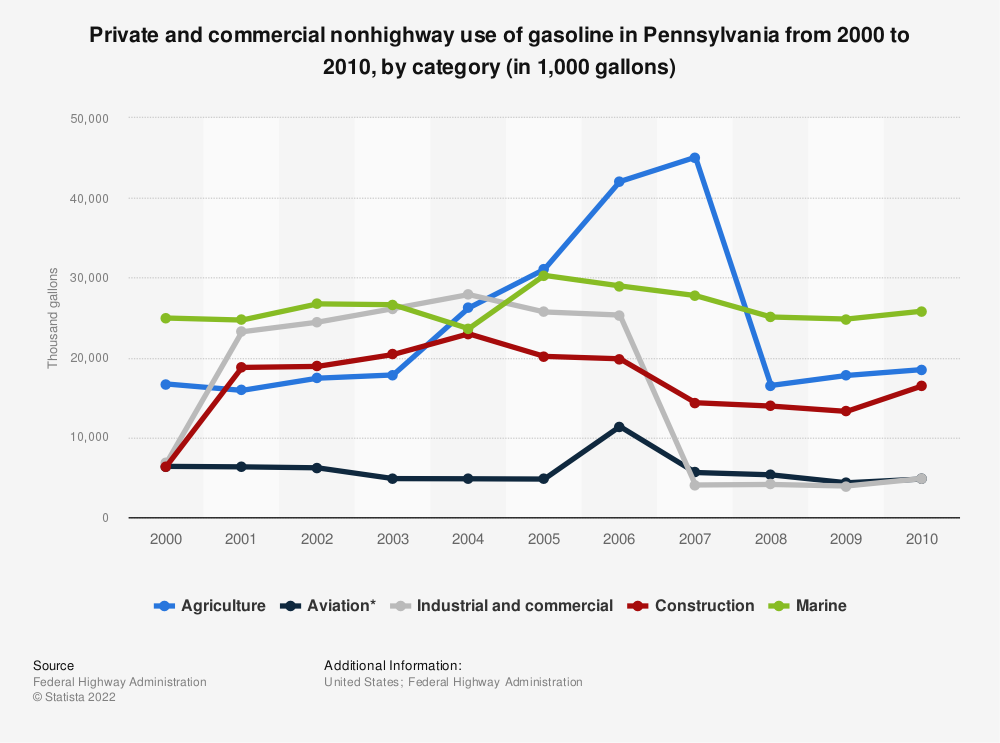 Statistic: Private and commercial nonhighway use of gasoline in Pennsylvania from 2000 to 2010, by category (in 1,000 gallons) | Statista