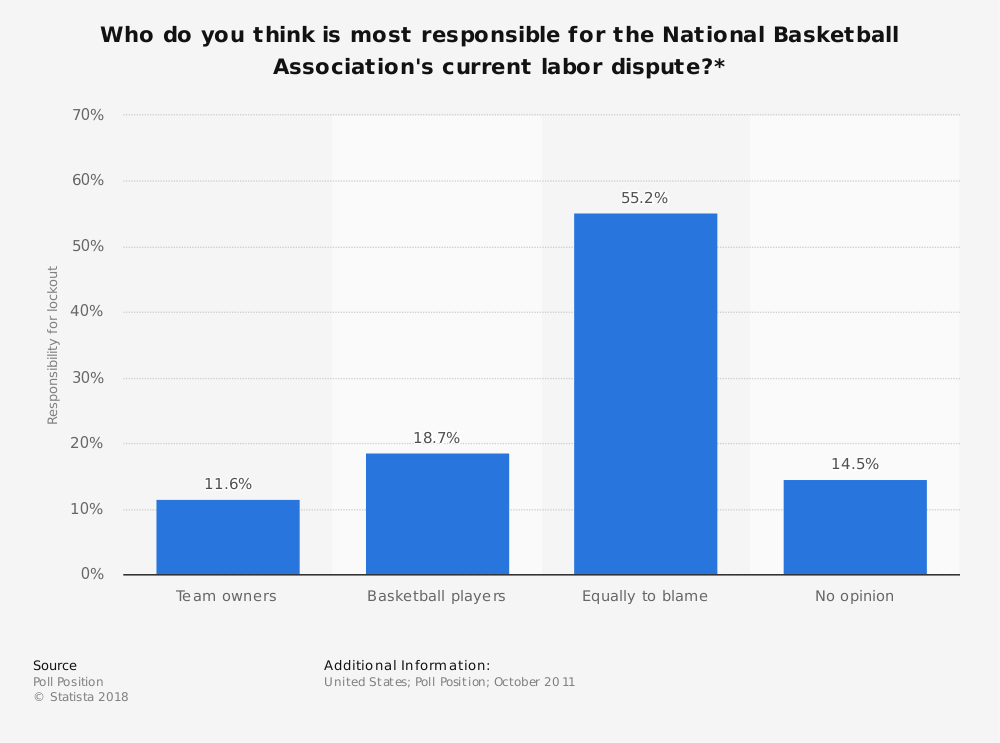 Statistic: Who do you think is most responsible for the National Basketball Association's current labor dispute?* | Statista