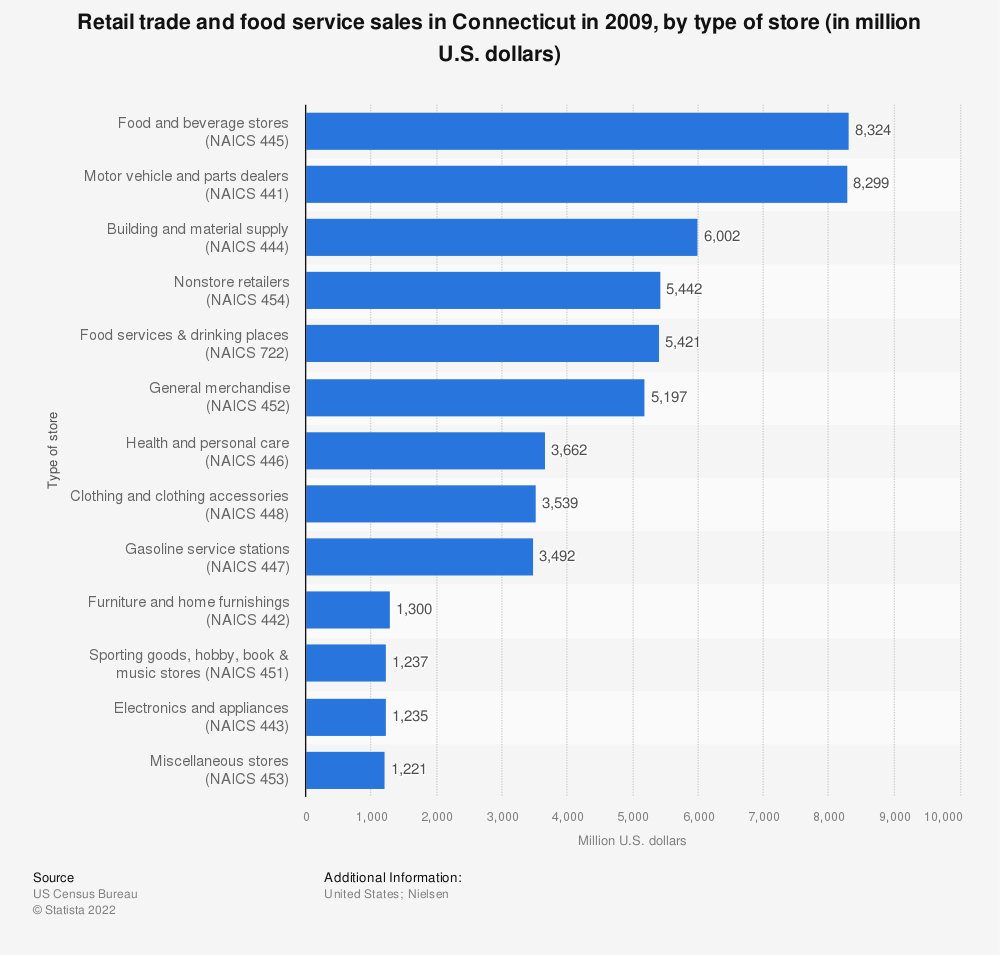 Statistic: Retail trade and food service sales in Connecticut in 2009, by type of store (in million U.S. dollars)  | Statista