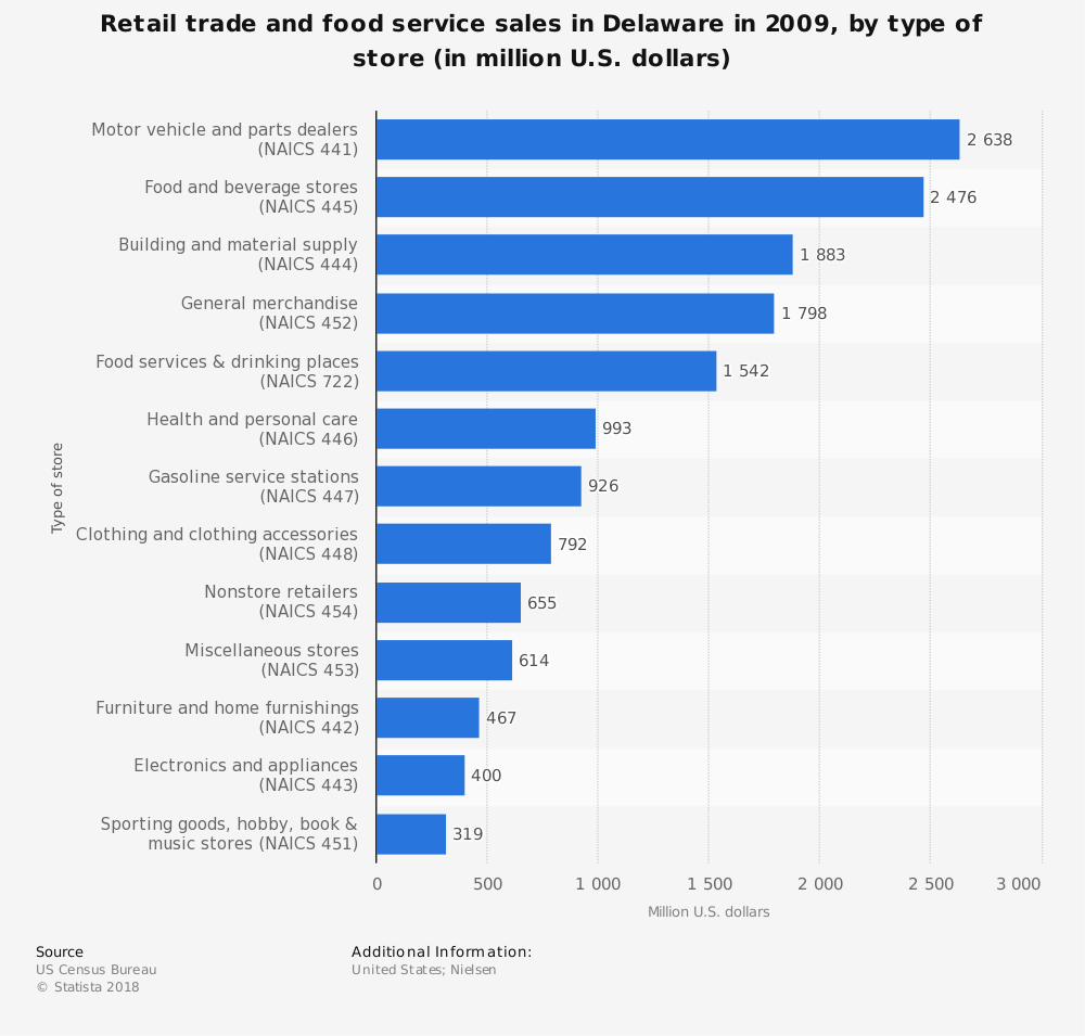 Statistic: Retail trade and food service sales in Delaware in 2009, by type of store (in million U.S. dollars)  | Statista