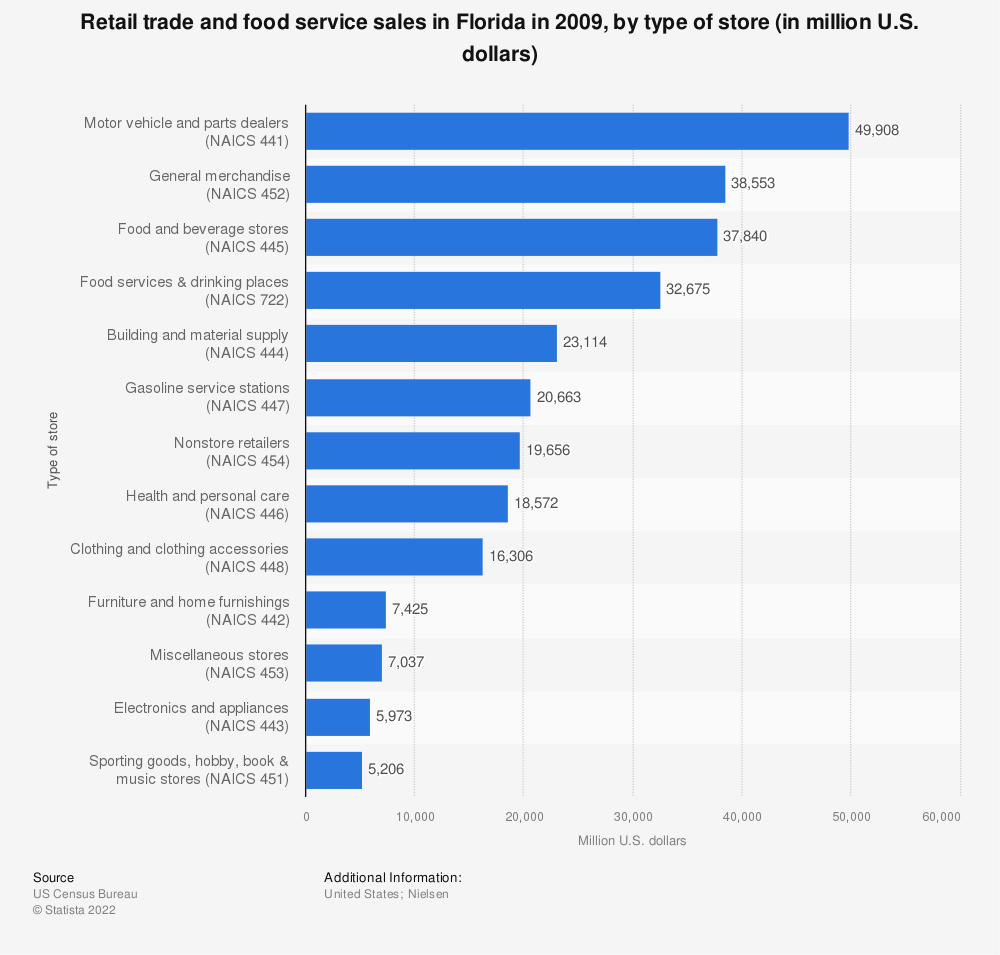 Statistic: Retail trade and food service sales in Florida in 2009, by type of store (in million U.S. dollars)  | Statista