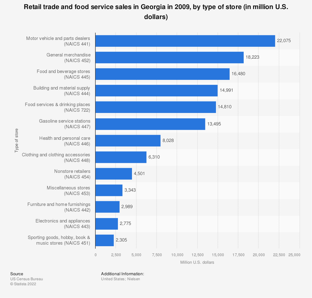 Statistic: Retail trade and food service sales in Georgia in 2009, by type of store (in million U.S. dollars)  | Statista