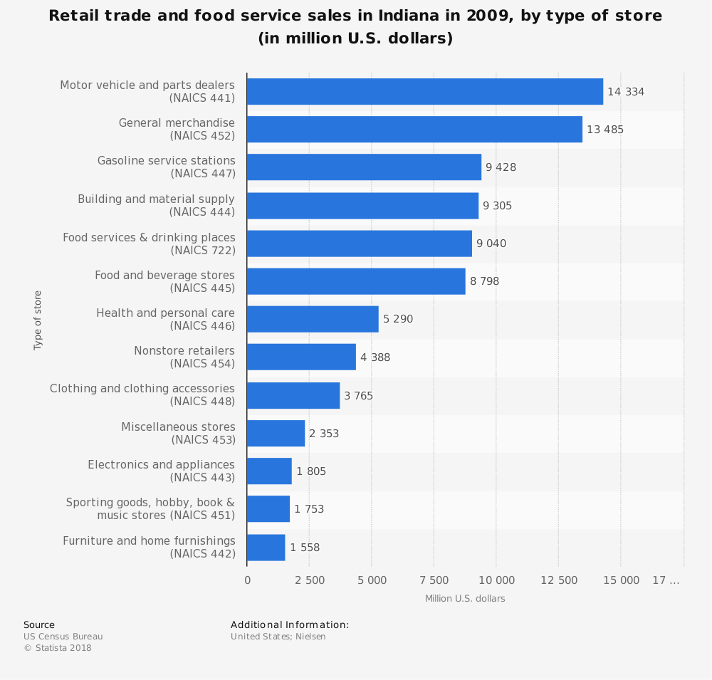 Statistic: Retail trade and food service sales in Indiana in 2009, by type of store (in million U.S. dollars)  | Statista