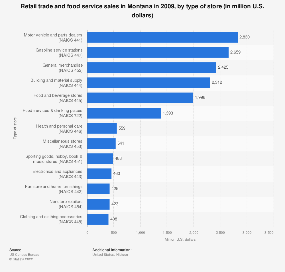 Statistic: Retail trade and food service sales in Montana in 2009, by type of store (in million U.S. dollars)  | Statista