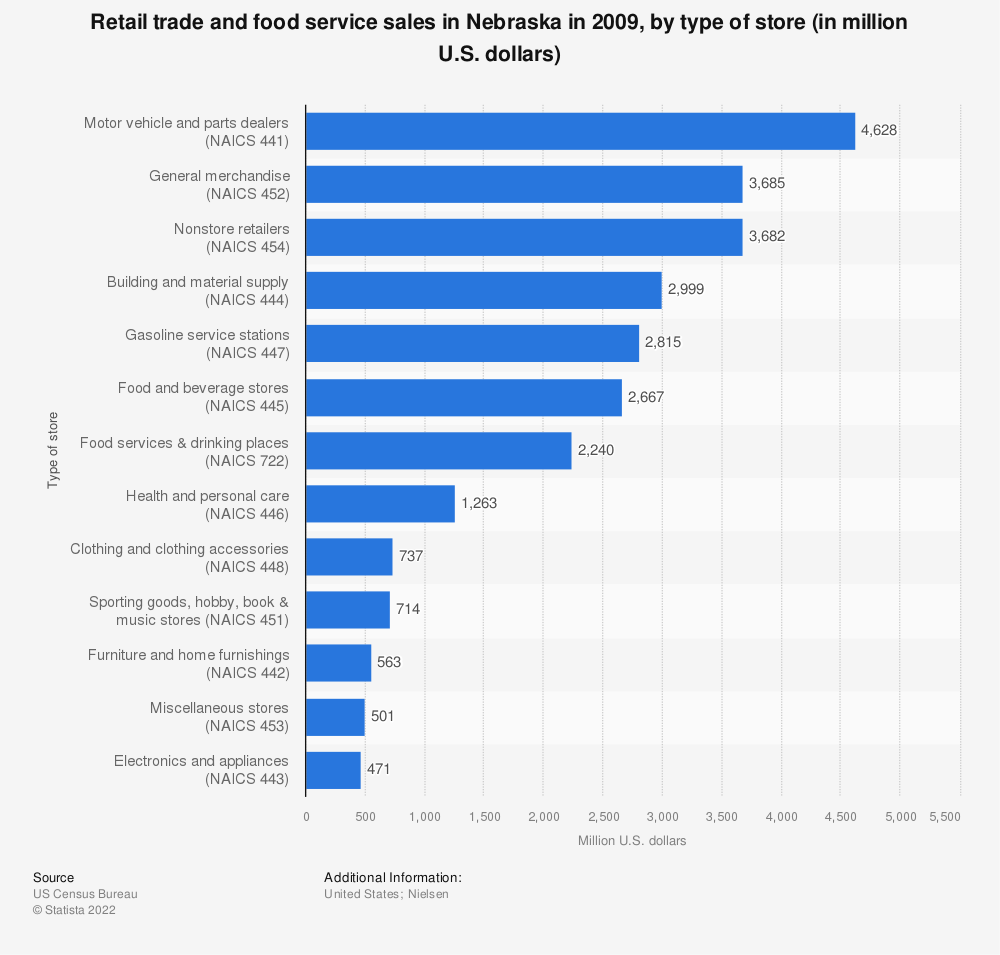 Statistic: Retail trade and food service sales in Nebraska in 2009, by type of store (in million U.S. dollars)  | Statista