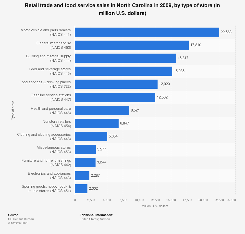 Statistic: Retail trade and food service sales in North Carolina in 2009, by type of store (in million U.S. dollars)  | Statista