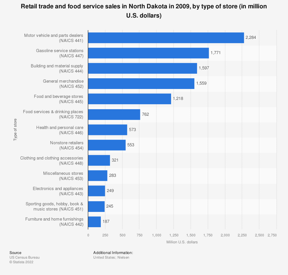 Statistic: Retail trade and food service sales in North Dakota in 2009, by type of store (in million U.S. dollars)  | Statista