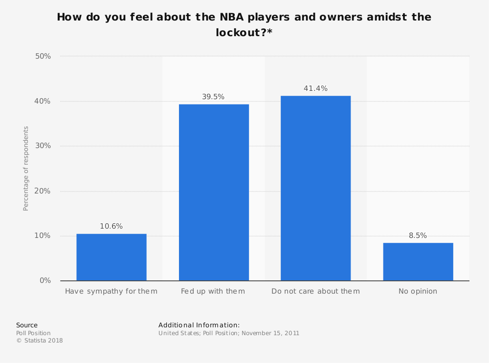 Statistic: How do you feel about the NBA players and owners amidst the lockout?* | Statista