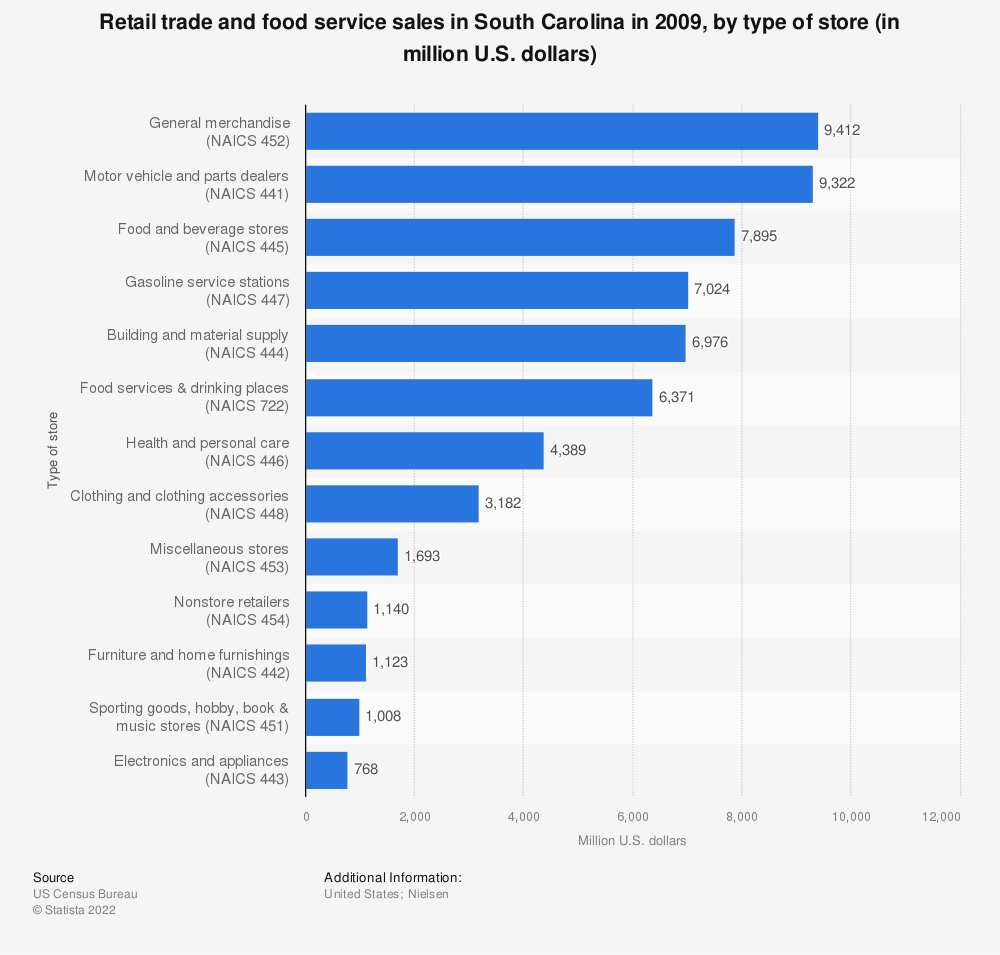 Statistic: Retail trade and food service sales in South Carolina in 2009, by type of store (in million U.S. dollars)  | Statista