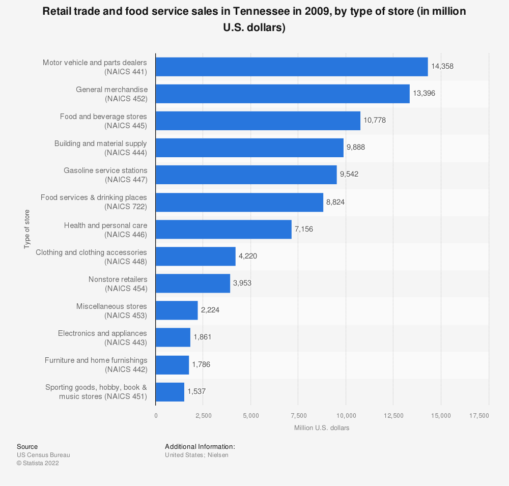 Statistic: Retail trade and food service sales in Tennessee in 2009, by type of store (in million U.S. dollars)  | Statista
