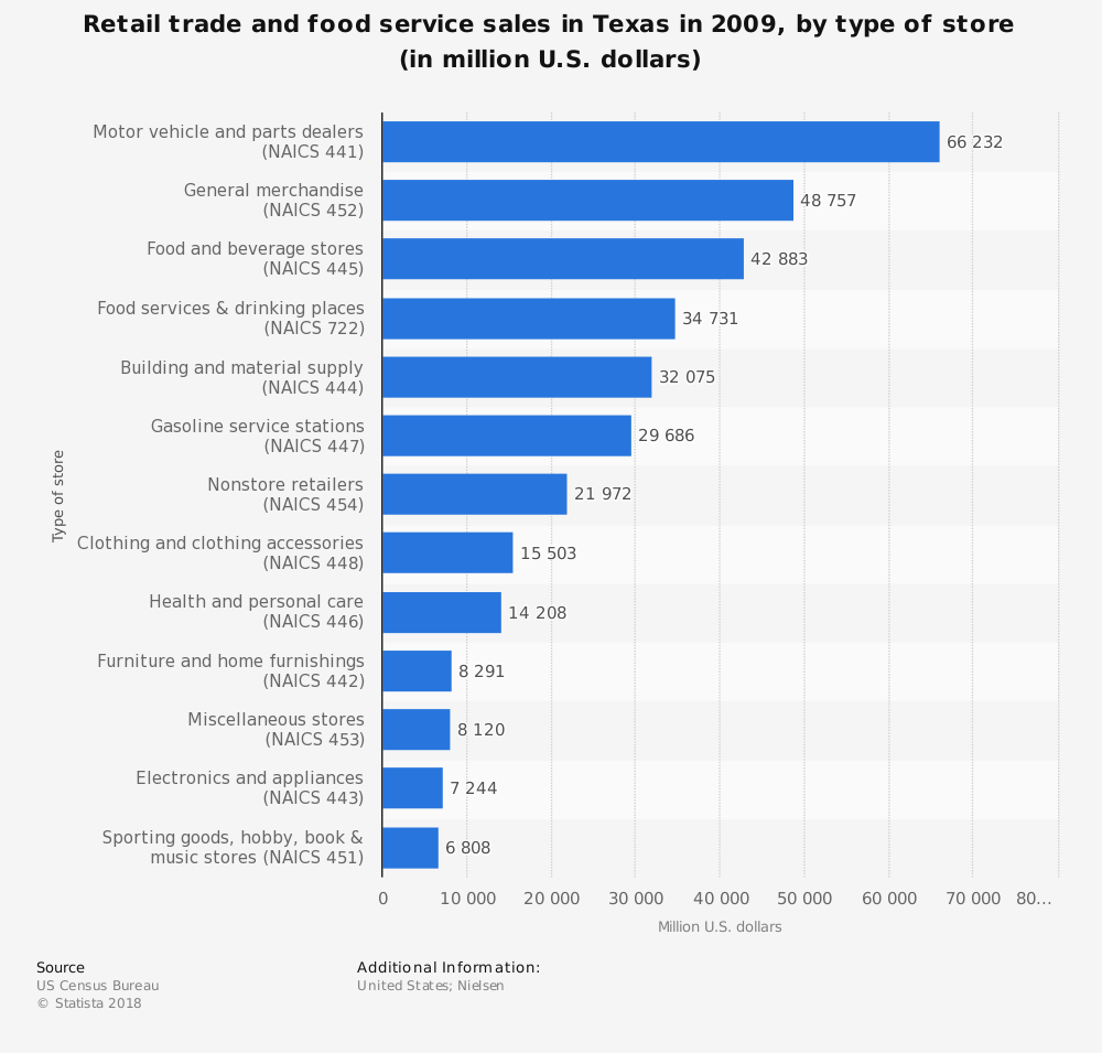 Statistic: Retail trade and food service sales in Texas in 2009, by type of store (in million U.S. dollars)  | Statista