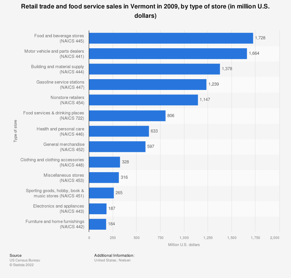 Statistic: Retail trade and food service sales in Vermont in 2009, by type of store (in million U.S. dollars)  | Statista