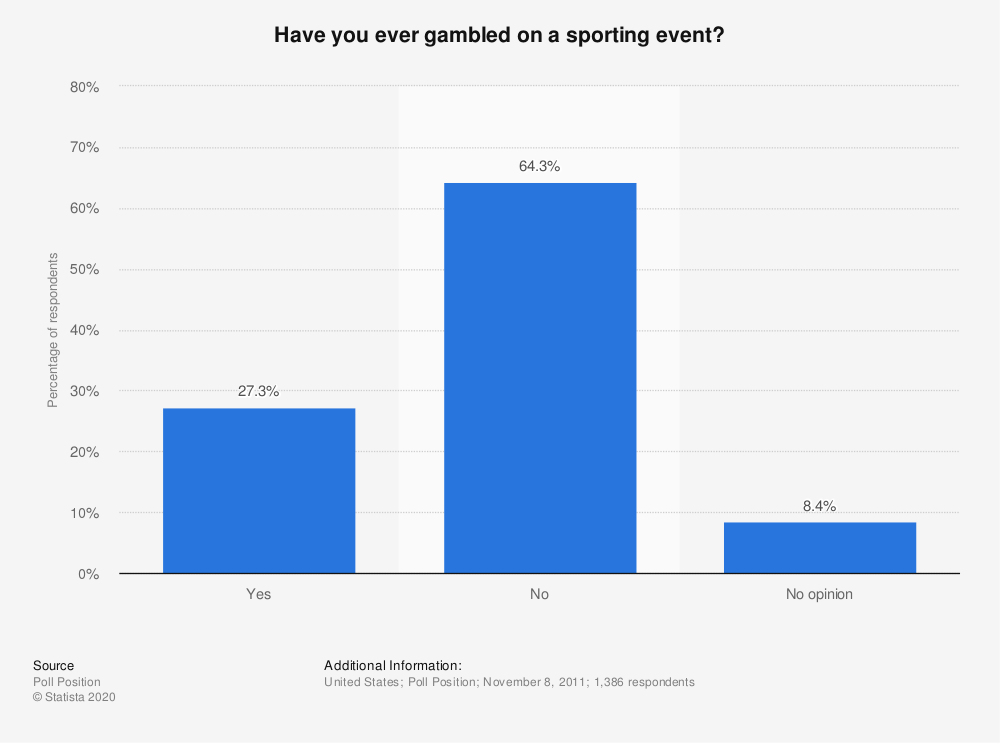 Statistic: Have you ever gambled on a sporting event? | Statista