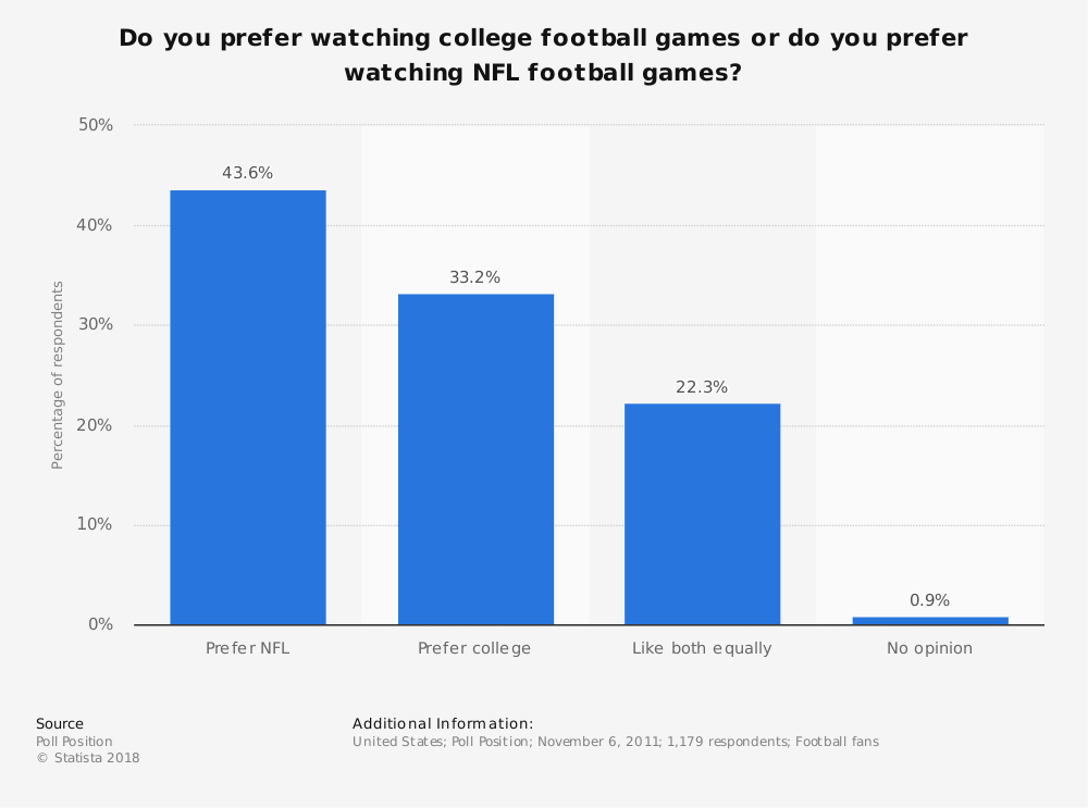 Statistic: Do you prefer watching college football games or do you prefer watching NFL football games? | Statista