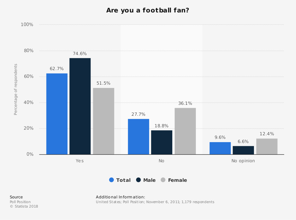 Statistic: Are you a football fan?  | Statista
