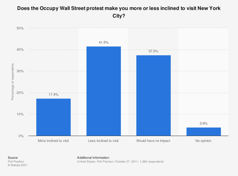 Statistic: Does the Occupy Wall Street protest make you more or less inclined to visit New York City? | Statista
