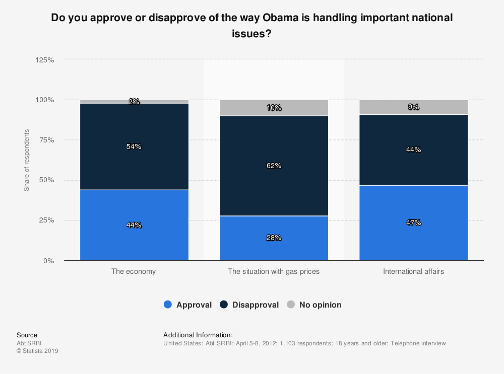 Statistic: Do you approve or disapprove of the way Obama is handling important national issues? | Statista