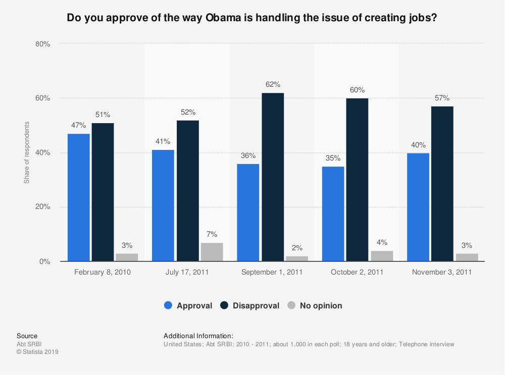 Statistic: Do you approve of the way Obama is handling the issue of creating jobs? | Statista