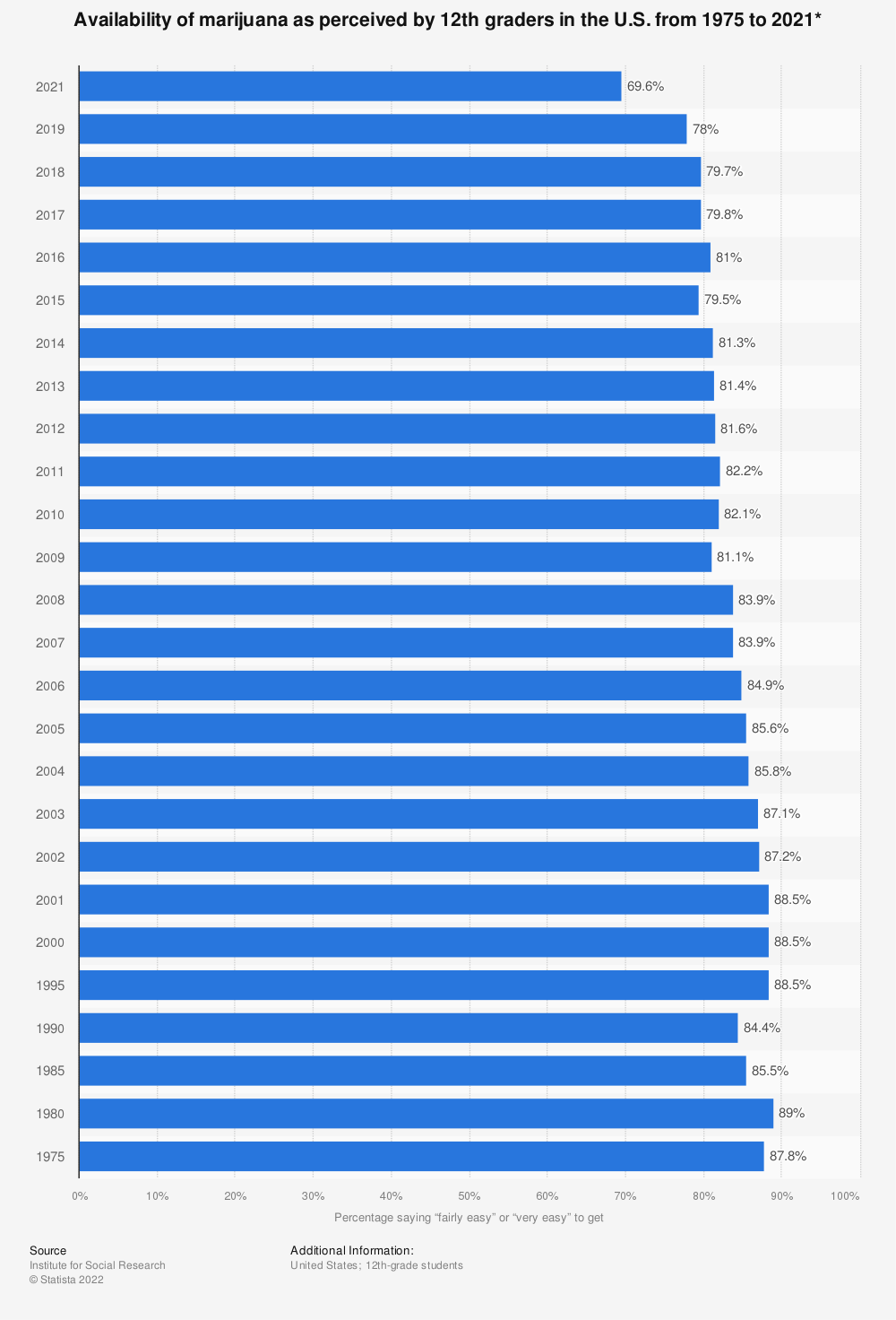 Statistic: Availability of marijuana as perceived by 12th graders in the U.S. from 1975 to 2019* | Statista