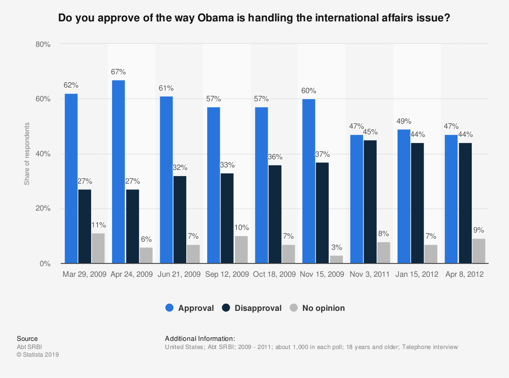 Statistic: Do you approve of the way Obama is handling the international affairs issue? | Statista