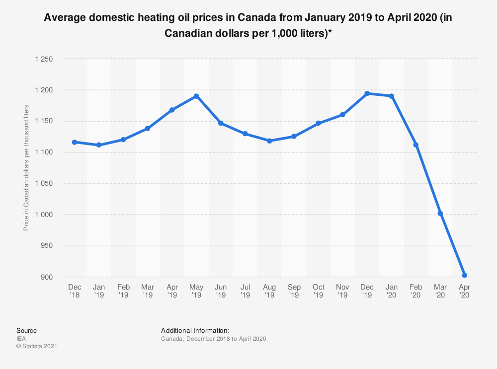 Statistic: Average domestic heating oil prices in Canada from December 2018 to November 2019 (in Canadian dollars per 1,000 liters)* | Statista