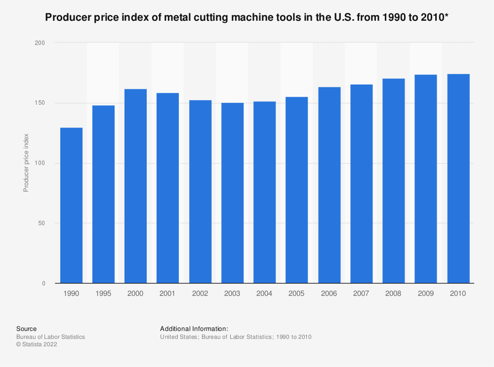 Statistic: Producer price index of metal cutting machine tools in the U.S. from 1990 to 2010* | Statista