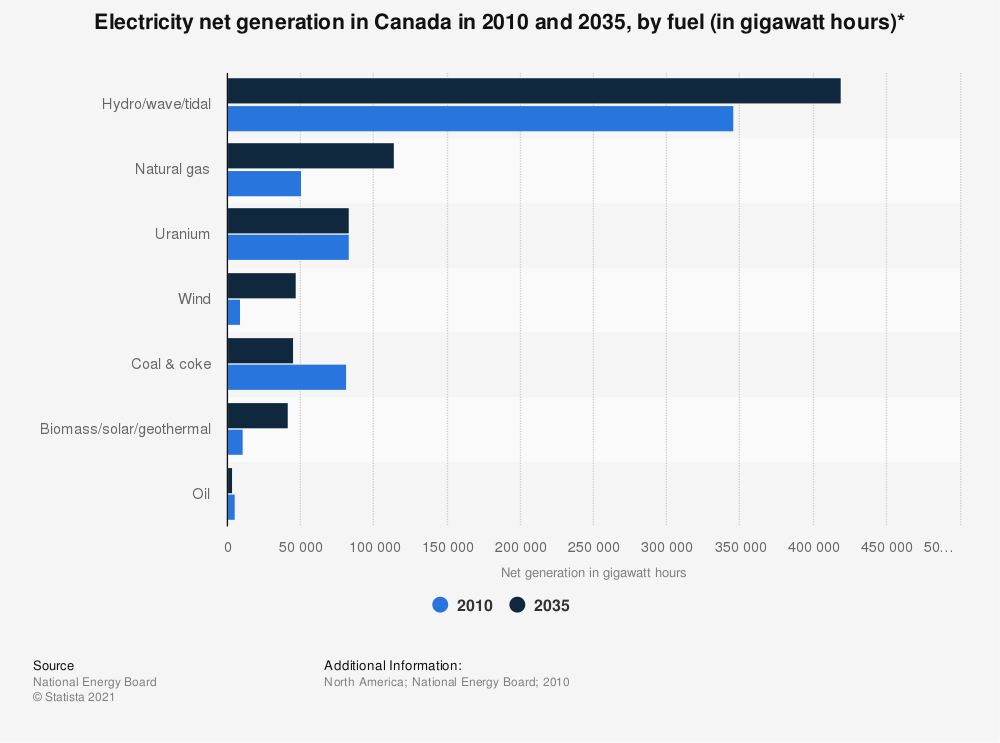 Statistic: Electricity net generation in Canada in 2010 and 2035, by fuel (in gigawatt hours)* | Statista