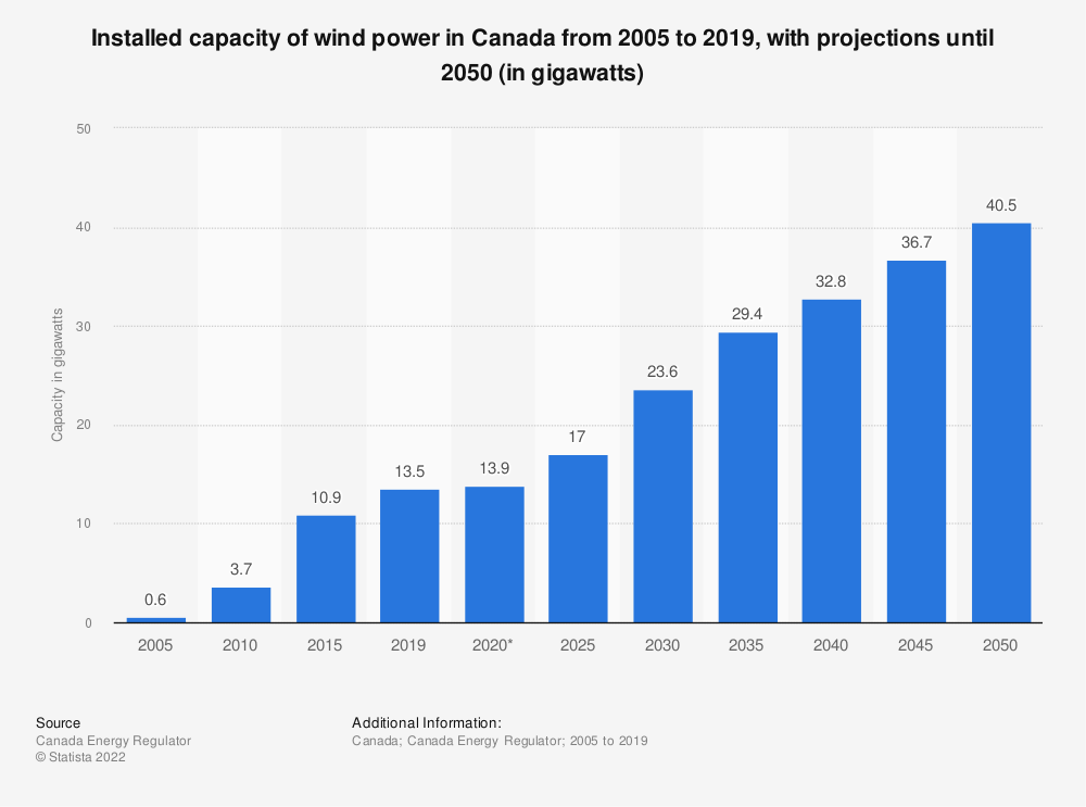 Statistic: Capacity of wind power in Canada from 2005 to 2040 (in gigawatts) | Statista