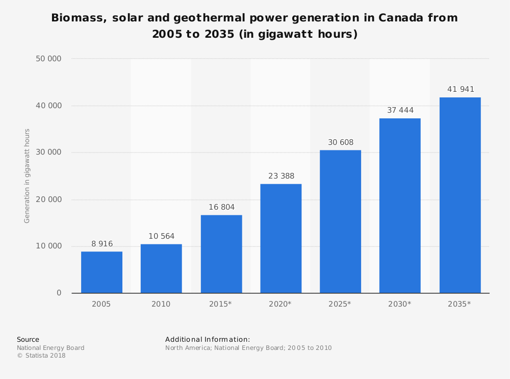 Statistic: Biomass, solar and geothermal power generation in Canada from 2005 to 2035 (in gigawatt hours) | Statista