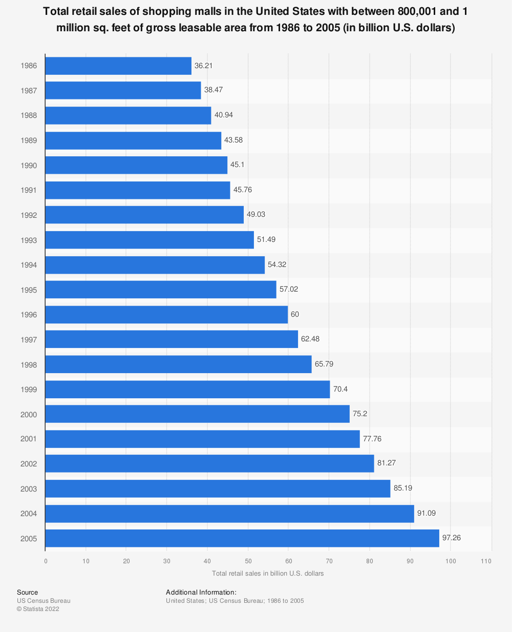 Statistic: Total retail sales of shopping malls in the United States with between 800,001 and 1 million sq. feet of gross leasable area from 1986 to 2005 (in billion U.S. dollars)   Statista