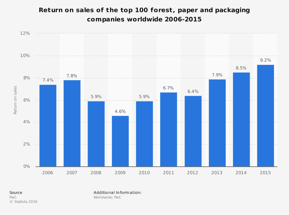 Statistic: Return on sales of the top 100 forest, paper and packaging companies worldwide 2006-2015 | Statista