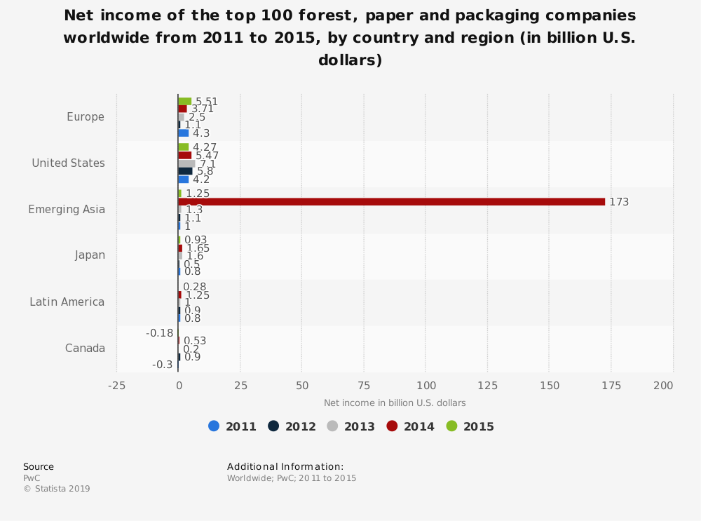 Statistic: Net income of the top 100 forest, paper and packaging companies worldwide from 2011 to 2015, by country and region (in billion U.S. dollars) | Statista