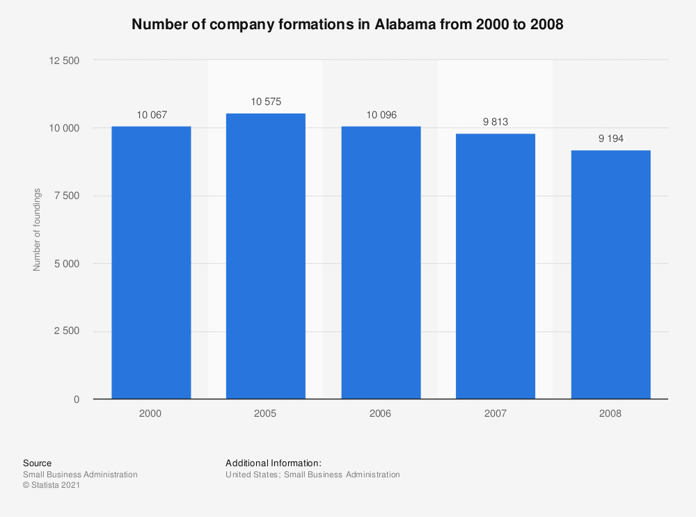 Statistic: Number of company formations in Alabama from 2000 to 2008 | Statista