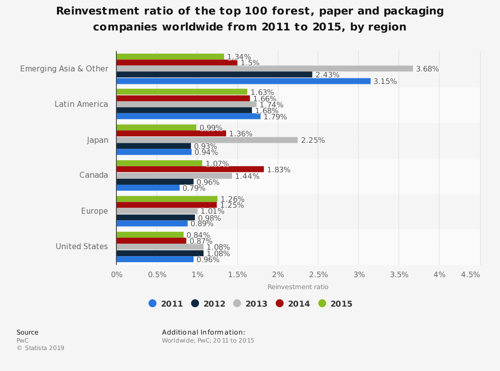 Statistic: Reinvestment ratio of the top 100 forest, paper and packaging companies worldwide from 2011 to 2015, by region | Statista