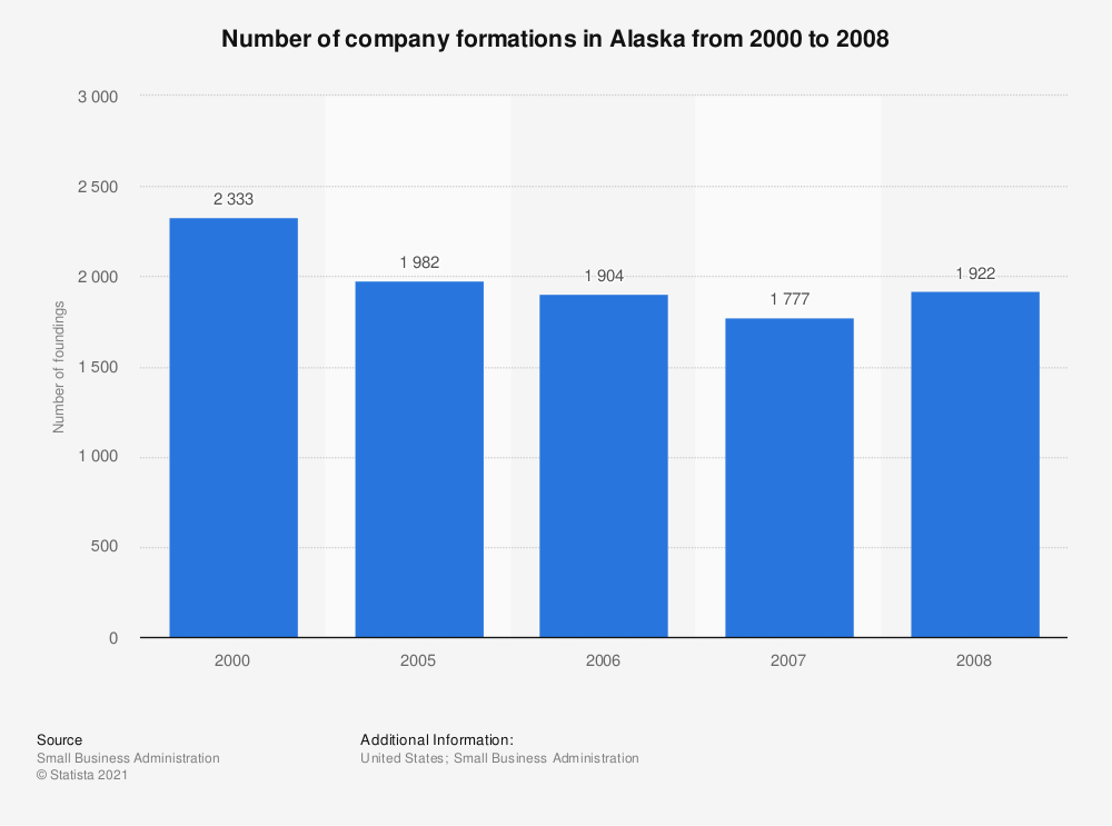 Statistic: Number of company formations in Alaska from 2000 to 2008 | Statista