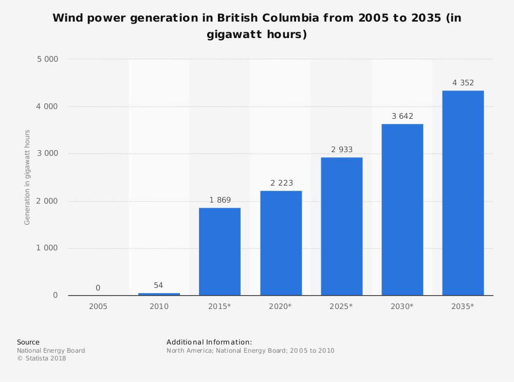 Statistic: Wind power generation in British Columbia from 2005 to 2035 (in gigawatt hours) | Statista