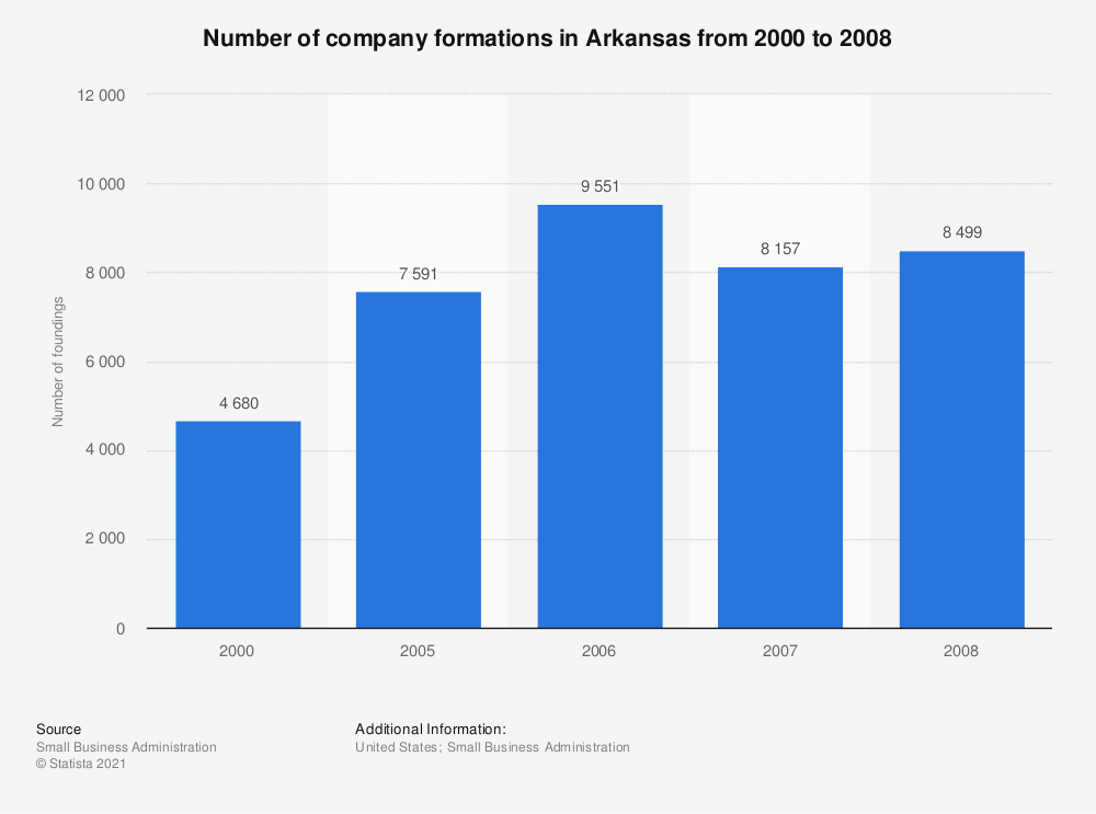 Statistic: Number of company formations in Arkansas from 2000 to 2008 | Statista