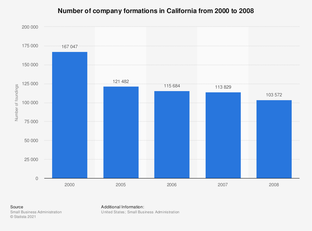 Statistic: Number of company formations in California from 2000 to 2008 | Statista